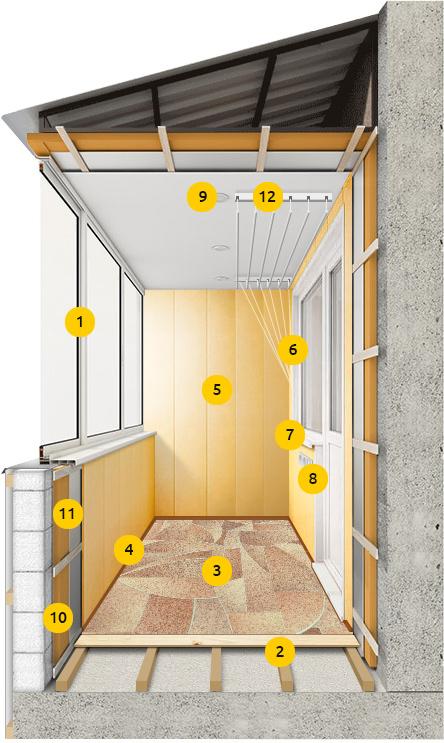 Теплый пол на балконе: необходимость или прихоть?