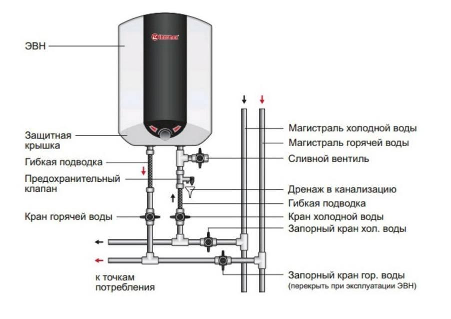 Как подключить к водопроводу накопительный водонагреватель своими руками, схеме подключения бойлера в квартире