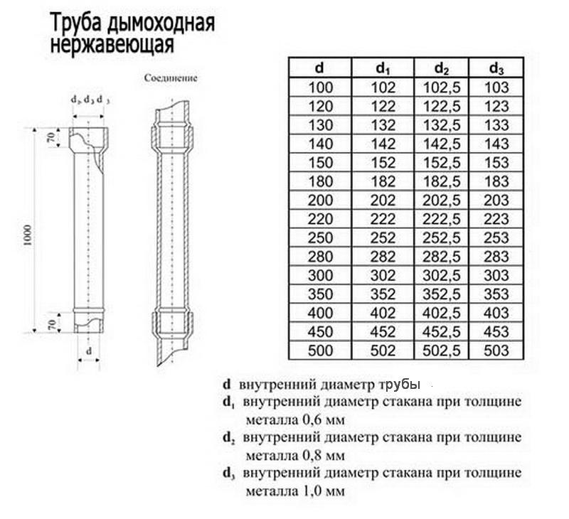 Какие размеры сэндвич трубы лучше использовать для дымохода