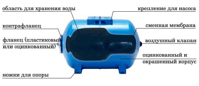 Гидроаккумулятор: что это такое, для чего нужен, как устроен и как работает