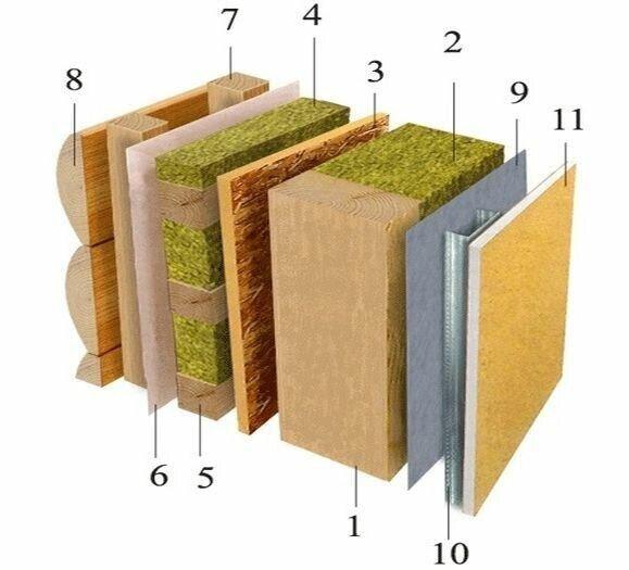 Утеплитель для каркасных стен дома – виды, требуемые свойства