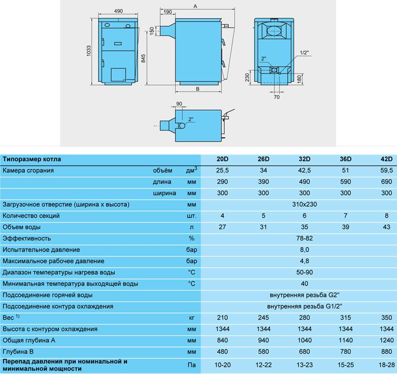 Твердотопливный котел будерус: основные модели, цены, отзывы