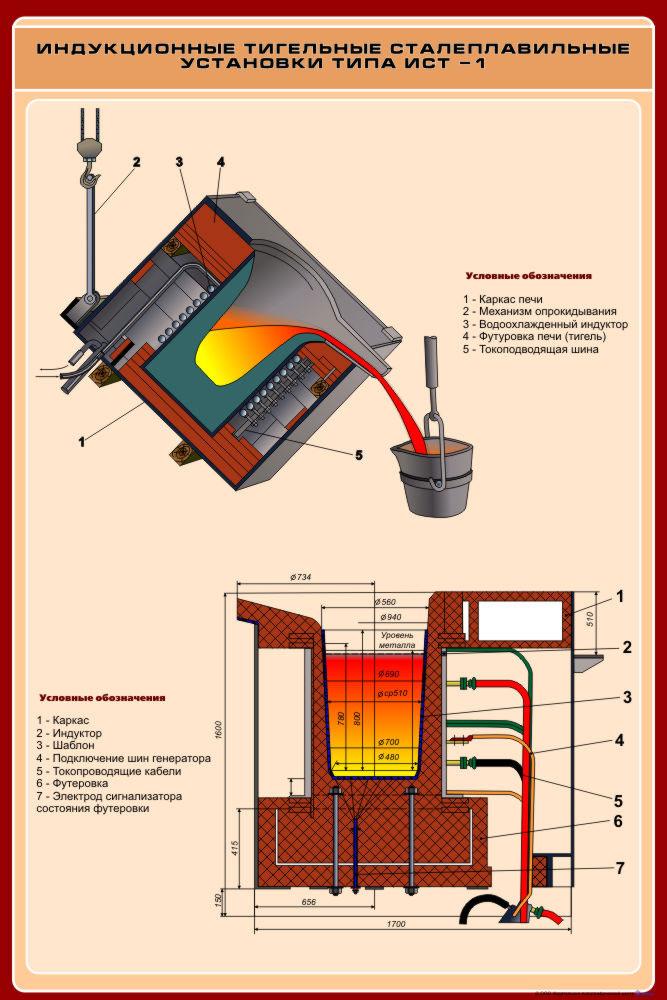 Печь-камин для дачи длительного горения: технические вариации и преимущества