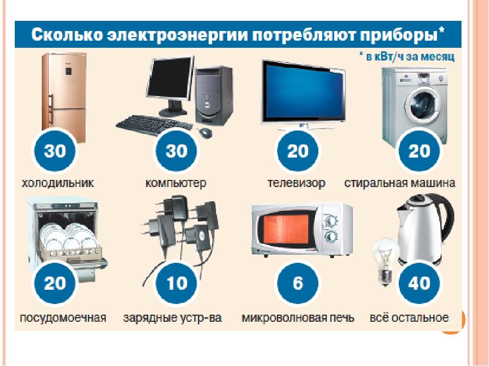 Сколько электроэнергии потребляет электрический котел