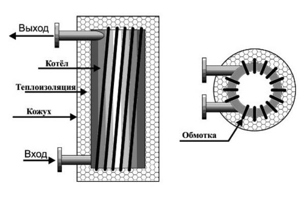 Индукционный нагреватель своими руками – схема, принцип действия
