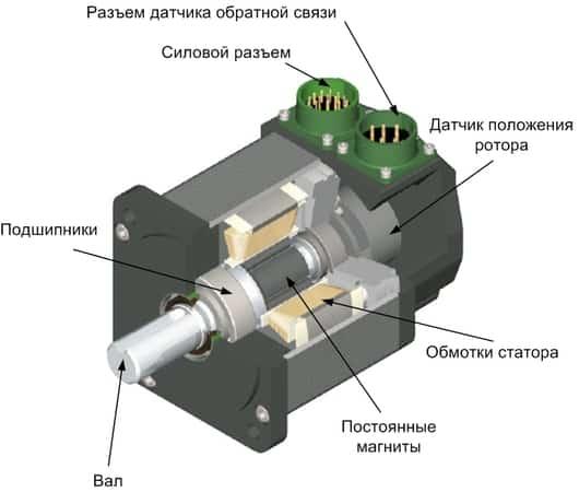 Сервопривод — что это такое? устройство, установка и принцип работы сервопривода | полезная информация для всех