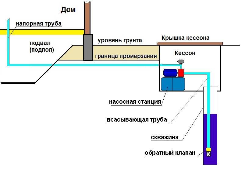 Зимний водопровод на даче: устройство, инструменты, материалы и этапы монтажа