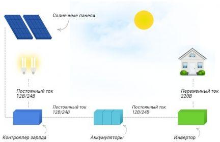 Принцип работы солнечной батареи: преобразование энергии в электрическую в пасмурную и хорошую погоду