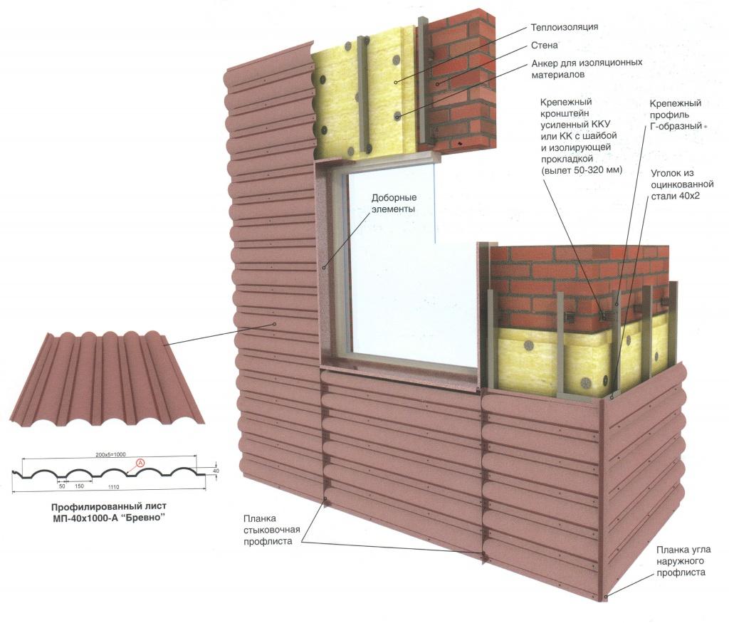Как обшить фронтон профнастилом: подробно о правилах и тонкостях производства обшивки