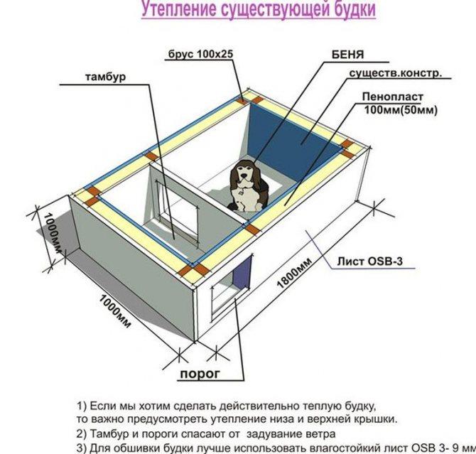 Как утеплить будку для собаки на зиму: материалы для теплоизоляции конуры и другие способы защиты пса от холода
