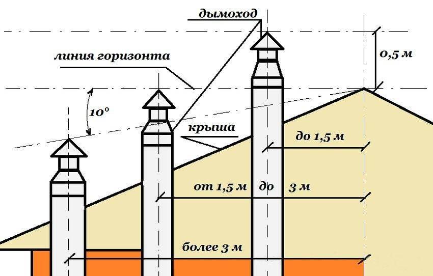 Высота дымохода относительно конька крыши и как правильно рассчитать высоту коньковой планки двускатной кровли