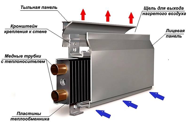 Плинтусное отопление: что такое теплый плинтус, преимущества и недостатки использования
