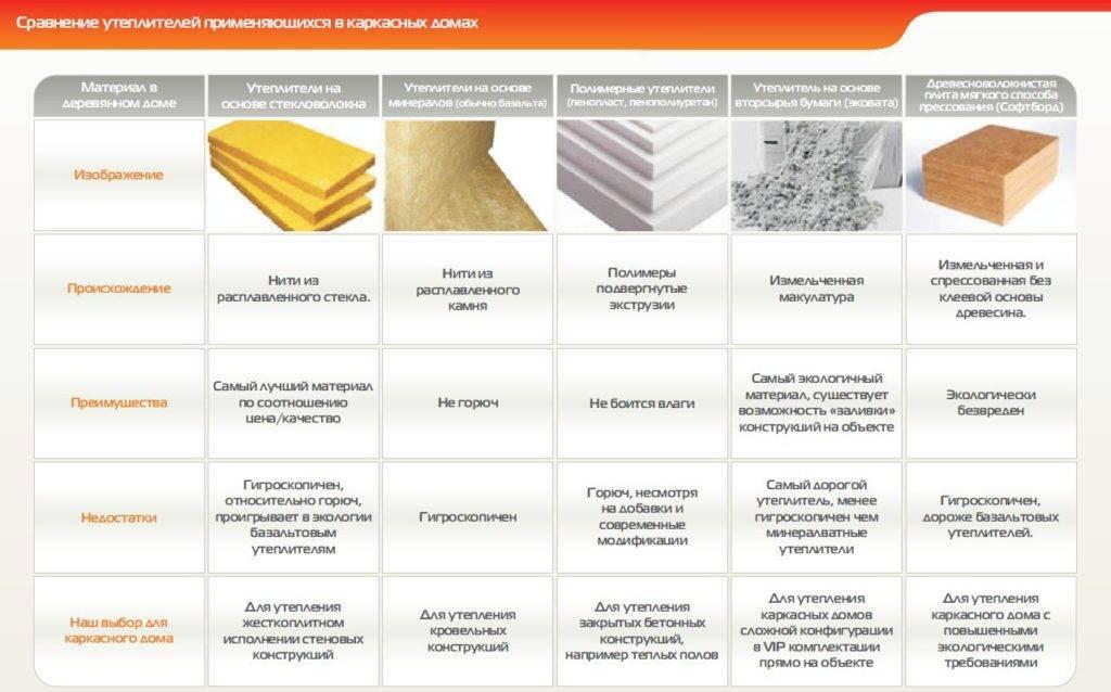 Основные виды утеплителей для дома и дачи, места их применения