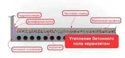 Керамзит как утеплитель - утепление пола керамзитом
