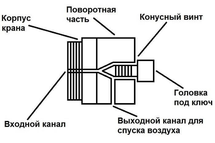 Как установить кран на отопительные трубы — кратко и понятно