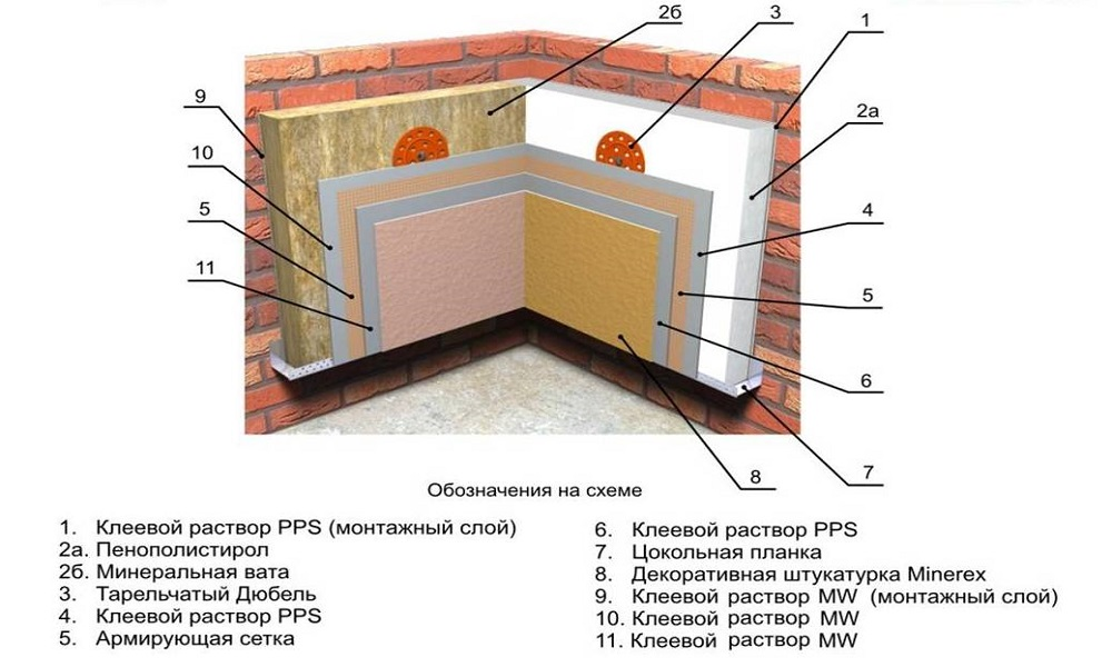 Утепление домов снаружи пенополистиролом