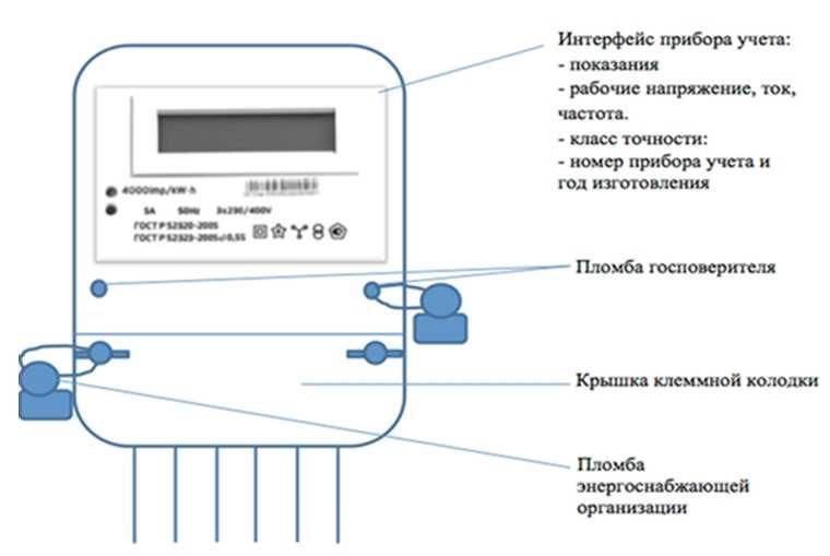 Всё, что нужно знать потребителю о сроках поверки электросчётчиков и порядке проведения процедуры