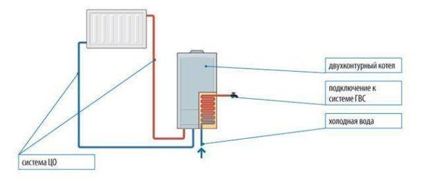Комбинированные котлы для отопления: особенности, виды, как выбрать