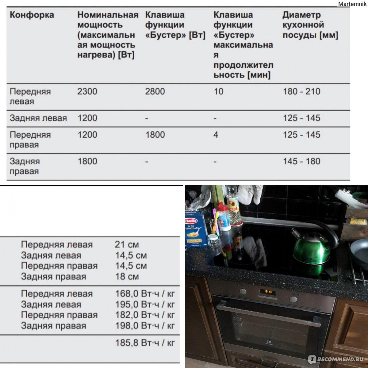 Индукционная плита: мощность, энергопотребление, насколько экономичнее электрической варочной панели