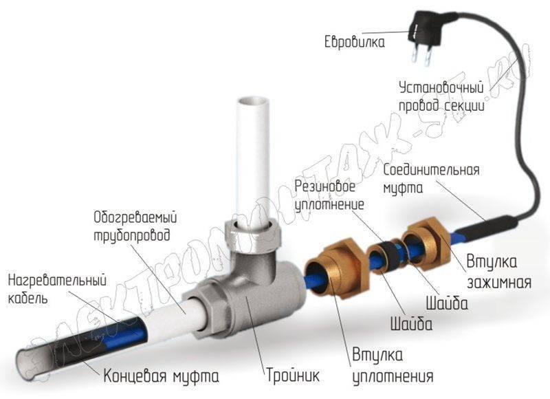 Какой бывает греющий кабель для труб – типы и принцип работы