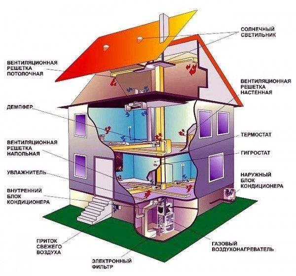 Как сделать воздушное отопление частного дома своими руками