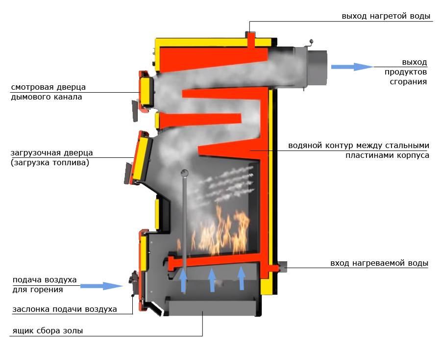 Пиролизный котел длительного горения с водяным контуром