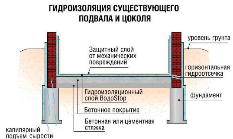 Гидроизоляция погреба отгрунтовых вод изнутри иснаружи: как сделать правильно