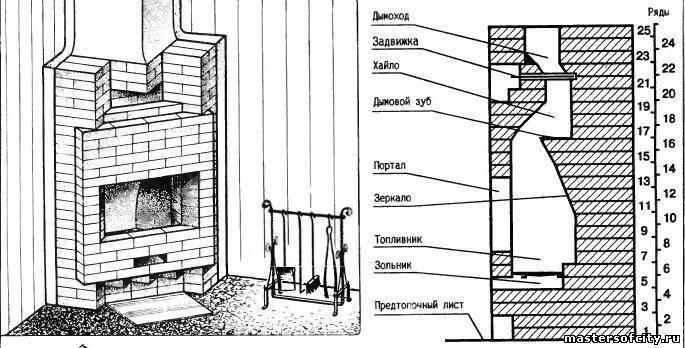 Как сделать камин своими руками: пошаговая инструкция, чертежи