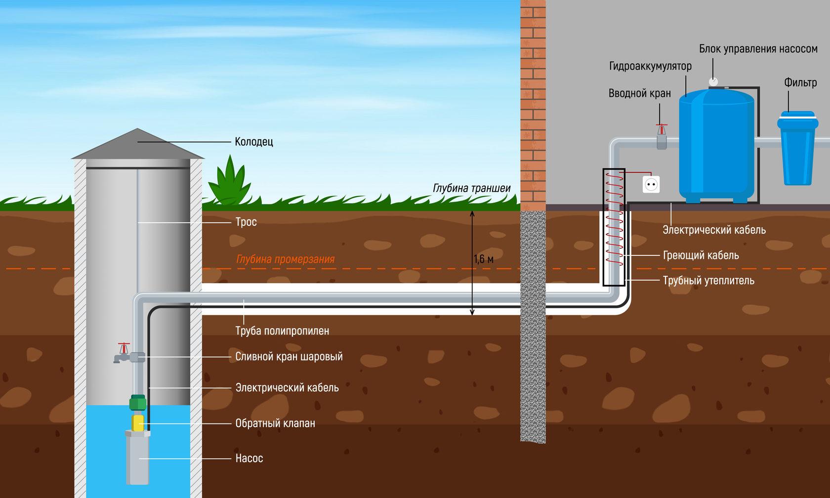 Летний водопровод на даче из колодца - как правильно сделать своими руками