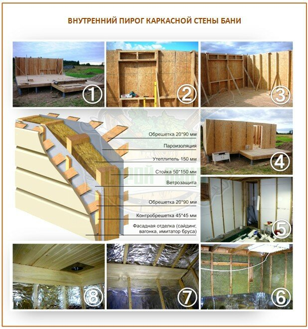 Утепление бани из бруса изнутри, снаружи, парной: в деревянной бане, минеральной ватой и прочими утеплителями