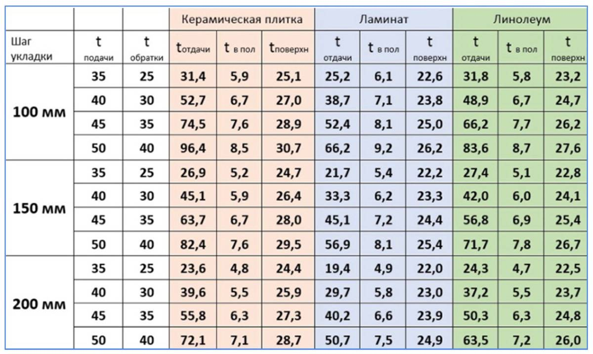 Расчет трубы для теплого пола: онлайн калькулятор и формулы