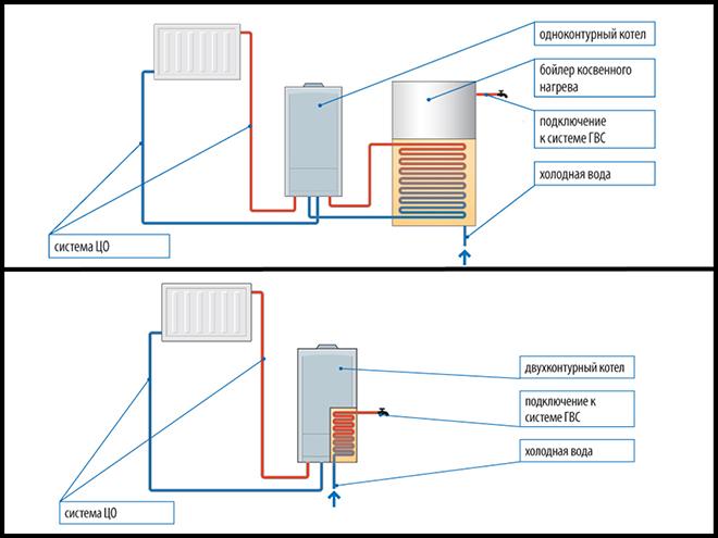 Двухконтурный газовый котел как отключить отопление летом