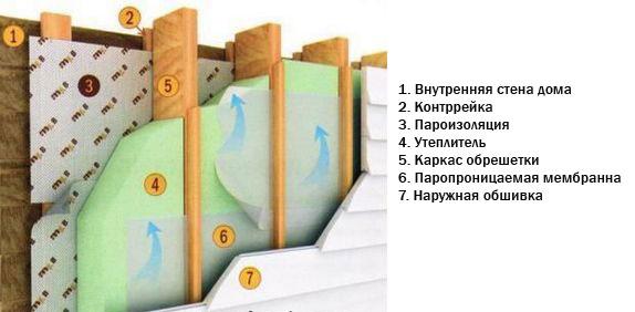 Пароизоляция балкона – нужна ли она при утеплении? инструкция +фото и видео