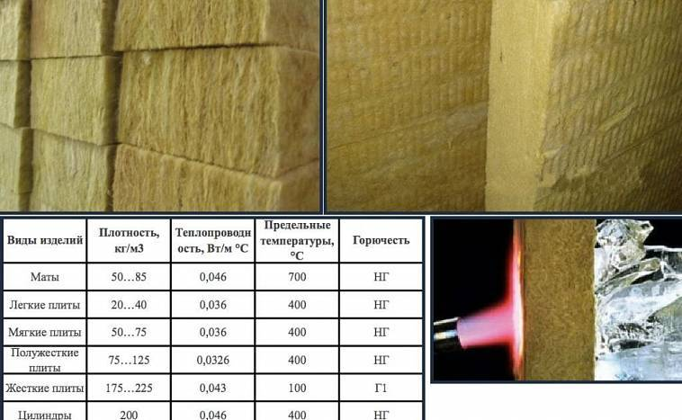 Характеристика минераловатных жёстких плит