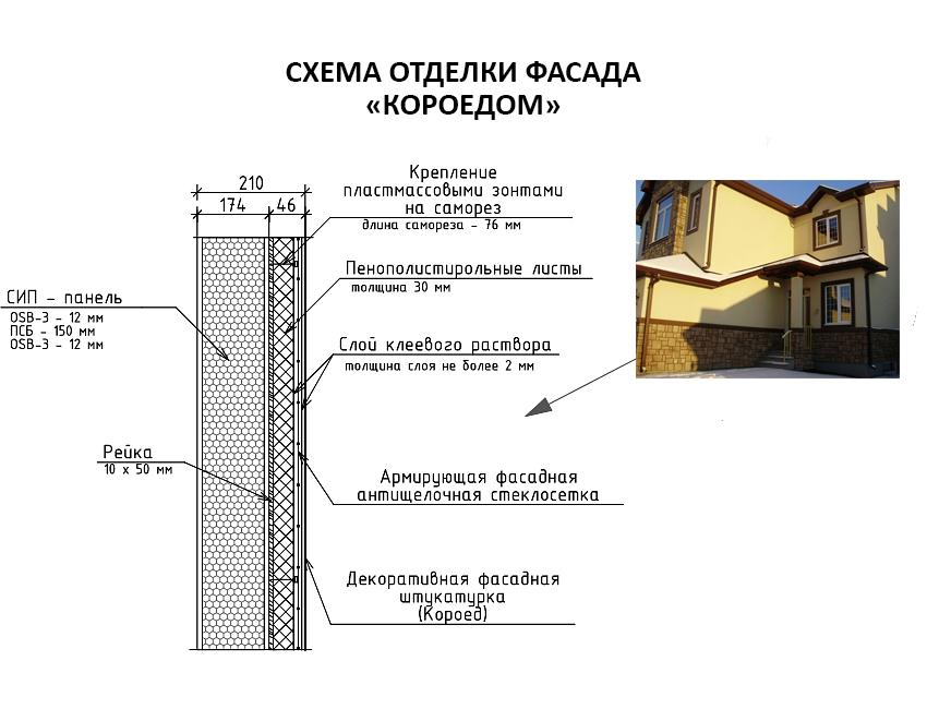 Два минуса сип панелей (испытания) или почему такие дома не дешевле каркасника