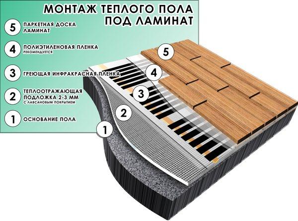Теплый пол под паркетную доску: особенности устройства + инструкция по монтажу