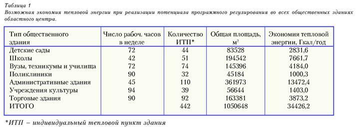 Сколько гкал в 1 тонне пара (2 мая 2008)   afportal.ru