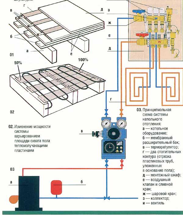 Инструкция по монтажу водяного теплого пола