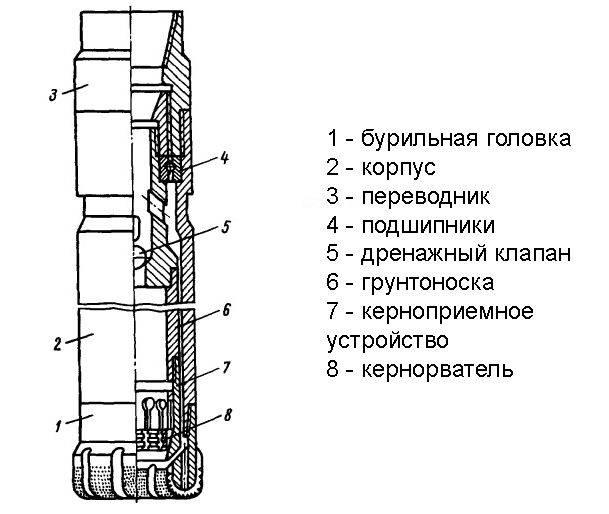 Колонковое бурение скважин - принцип, технология, плюсы и минусы