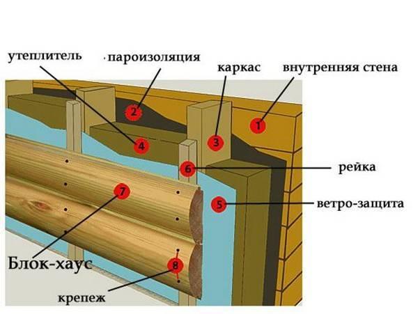Необходимость пароизоляции при утеплении минеральной ваты