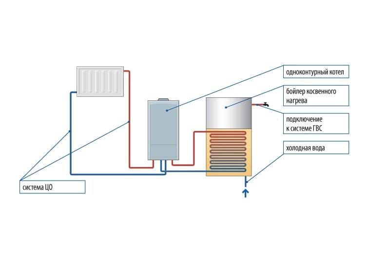 Отличия одноконтурного газового котла от двухконтурного