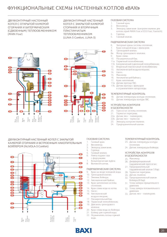 Газовый двухконтурный котел: принцип работы, рейтинг марок и моделей, устройство, подключение своими руками