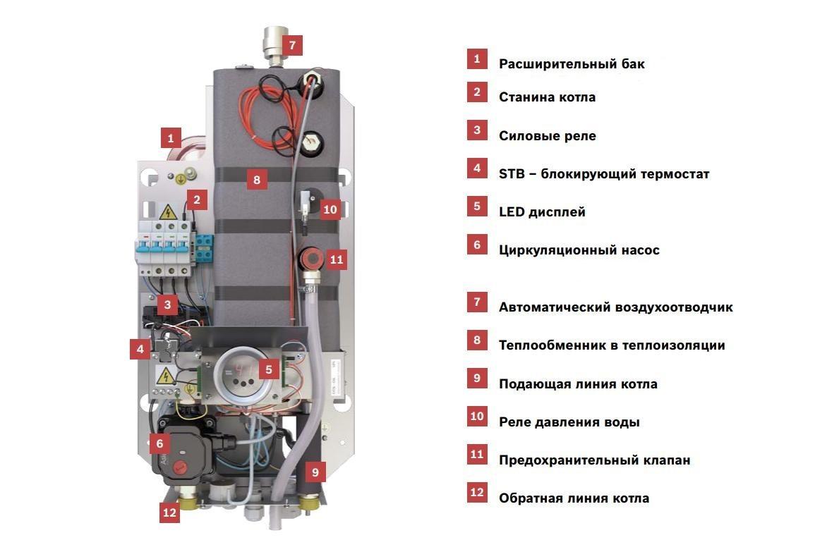 Обзор электрокотлов, принципы их работы, современные модели, параметров выбора