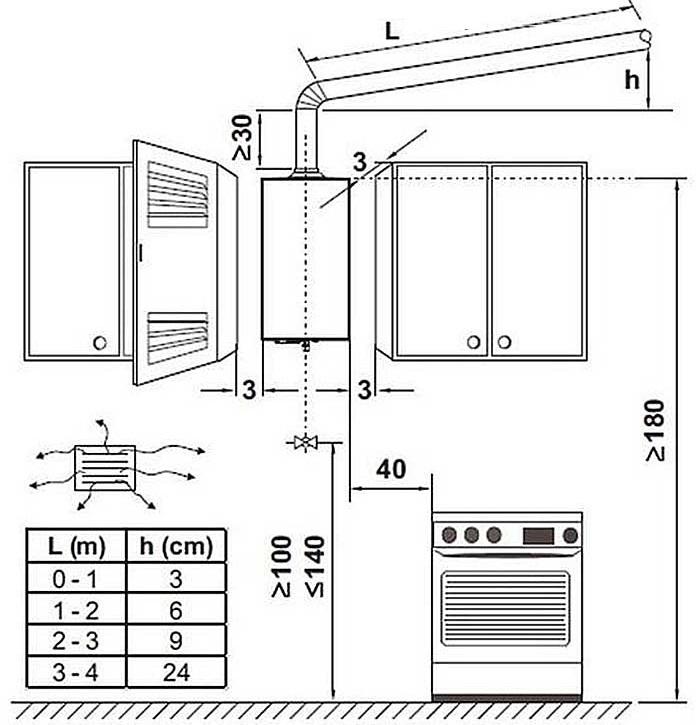 Как законно установить газовую колонку в квартире. установка газовой колонки в квартире – кому можно и кто сделает.