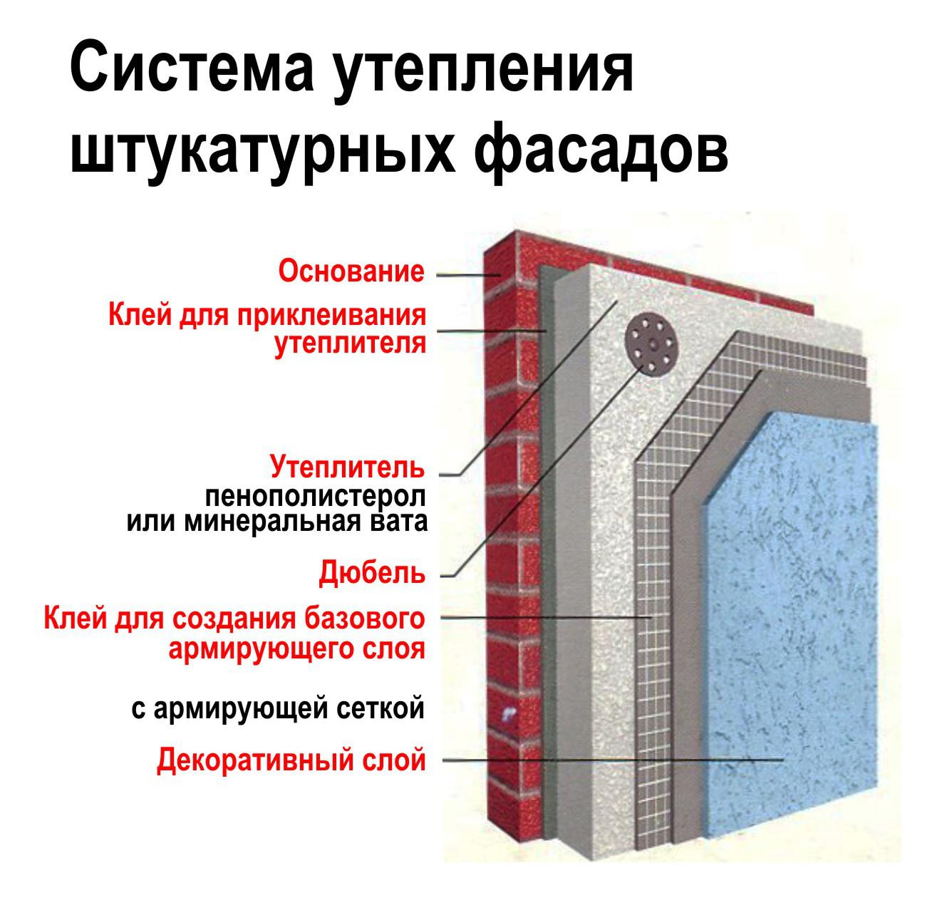 Штукатурка по пенопласту фасада: инструкция как штукатурить своими руками, видео и фото