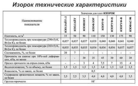 Утеплитель Изорок: отзывы, технические характеристики и преимущества, цена за упаковку