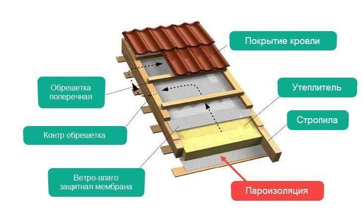 Что такое пароизоляция для крыши и как ее правильно выбрать