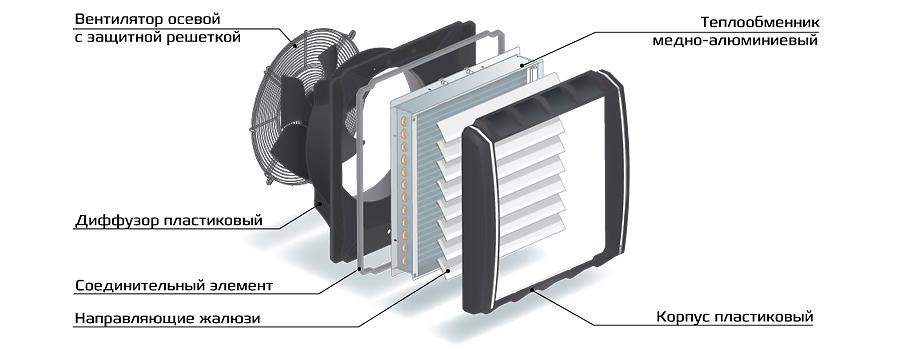 Изготовить водяной тепловентилятор своими руками за 4 шага