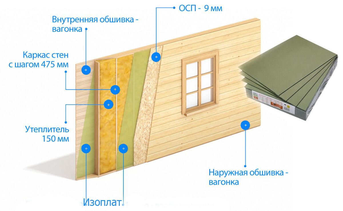 Обзор правильного устройства стен для каркасного дома