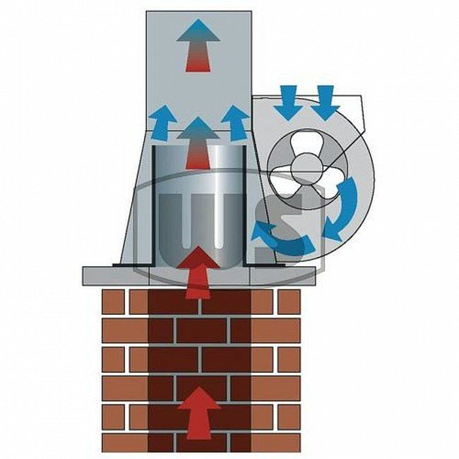 Вентилятор для котла: виды нагнетателей для отопителя на твердом топливе, как выбрать котловый дымосос